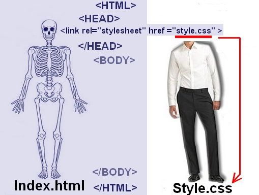 STRUCTURATION-HTML-CSS